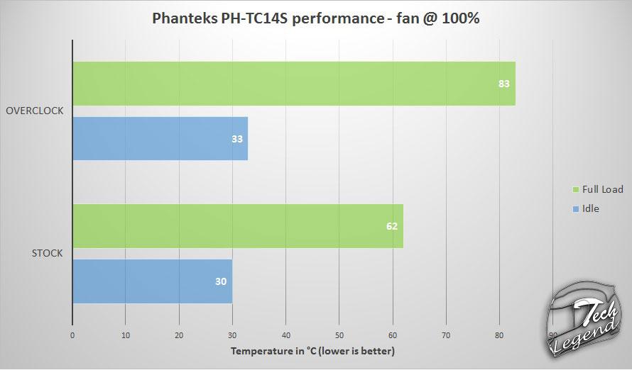 Phanteks PH-TC14S
